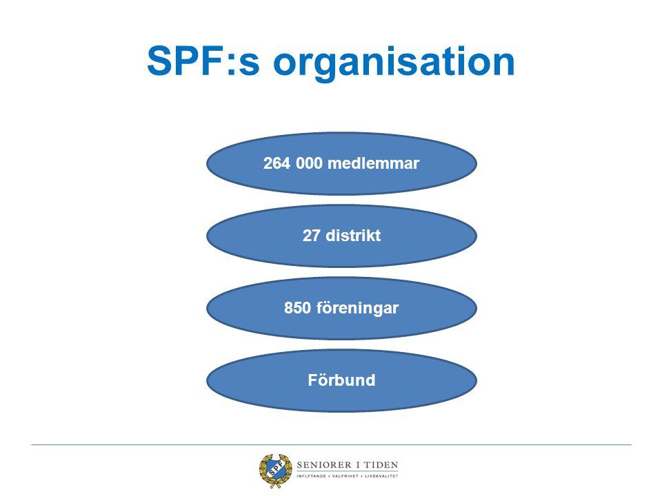 SPF:s organisation 264 000 medlemmar 27 distrikt 850 föreningar Förbund