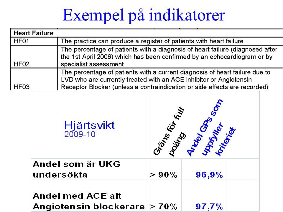 Exempel på indikatorer 2009-10