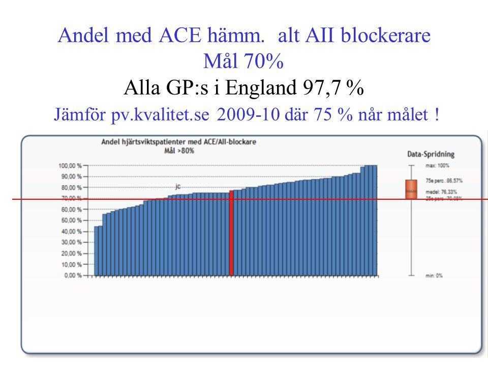 Andel med ACE hämm. alt AII blockerare Mål 70% Alla GP:s i England 97,7 % Jämför pv.kvalitet.se 2009-10 där 75 % når målet !