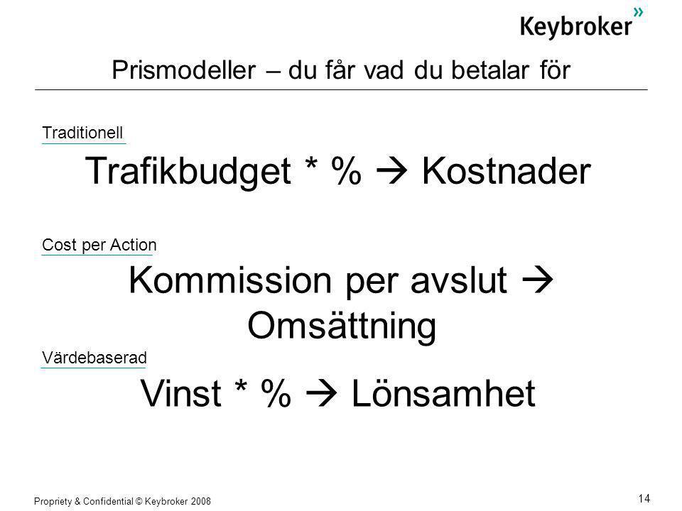 Propriety & Confidential © Keybroker 2008 14 Prismodeller – du får vad du betalar för Trafikbudget * %  Kostnader Vinst * %  Lönsamhet Kommission per avslut  Omsättning Traditionell Cost per Action Värdebaserad