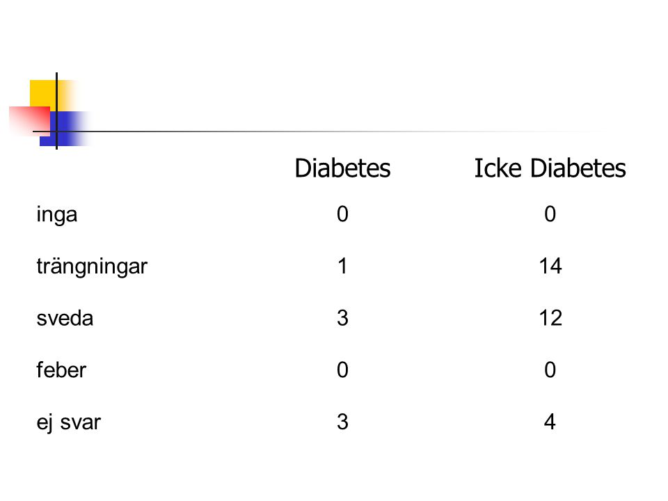 DiabetesIcke Diabetes inga00 trängningar114 sveda312 feber00 ej svar34