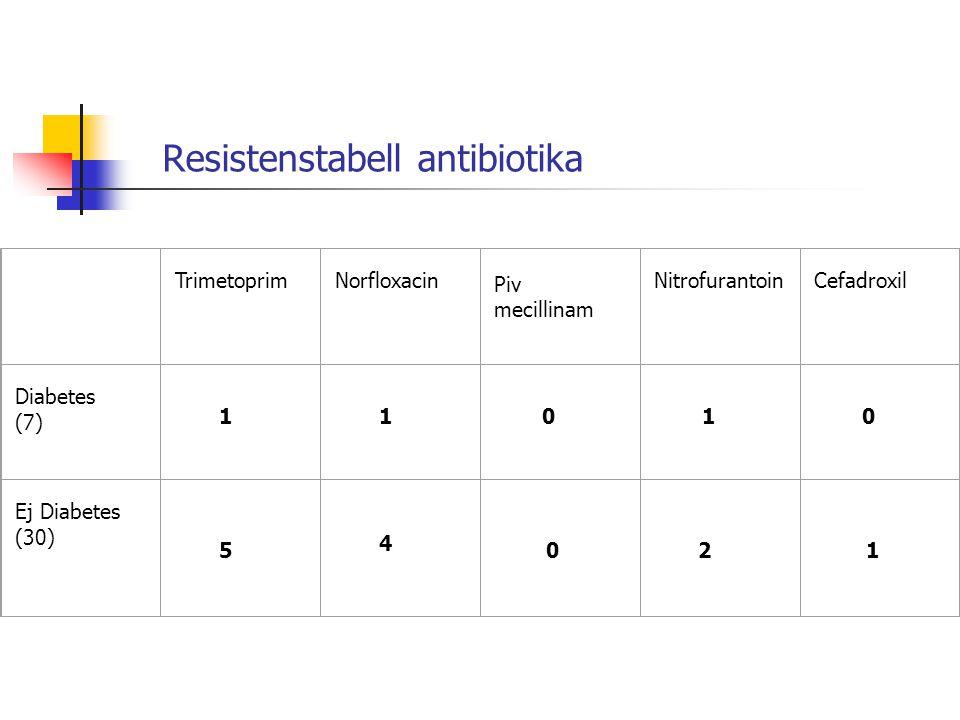 Resistenstabell antibiotika TrimetoprimNorfloxacin Piv mecillinam NitrofurantoinCefadroxil Diabetes (7) 1 1 0 1 0 Ej Diabetes (30) 5 4 0 2 1