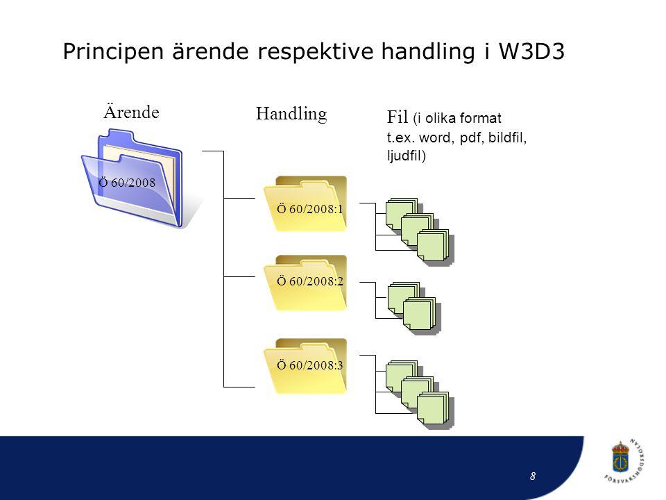 Principen ärende respektive handling i W3D3 Ärende Handling Fil (i olika format t.ex. word, pdf, bildfil, ljudfil) Ö 60/2008 Ö 60/2008:1 Ö 60/2008:2 Ö