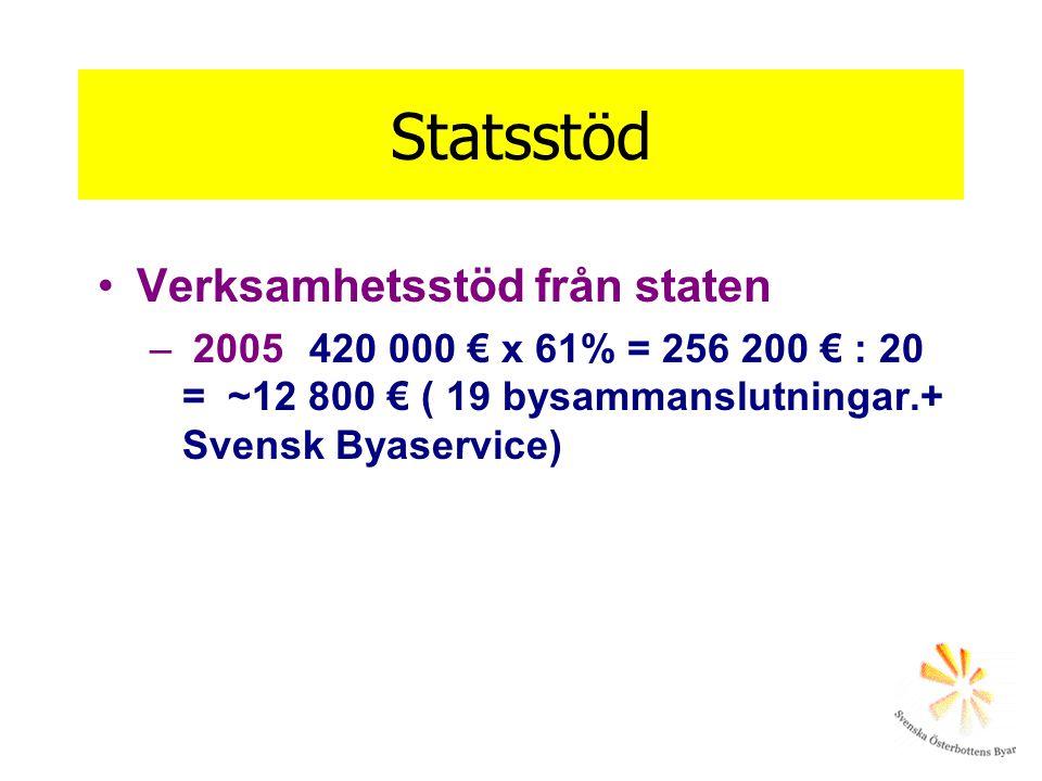 Statsstöd •Verksamhetsstöd från staten – 2005 420 000 € x 61% = 256 200 € : 20 = ~12 800 € ( 19 bysammanslutningar.+ Svensk Byaservice)