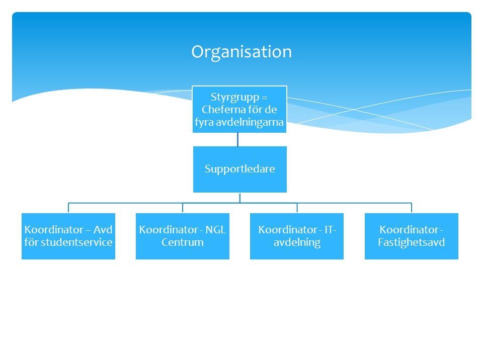 Supportledare Koordinator – Avd för studentservice Koordinator - NGL Centrum Koordinator - IT- avdelning Koordinator - Fastighetsavd Styrgrupp = Cheferna för de fyra avdelningarna Organisation