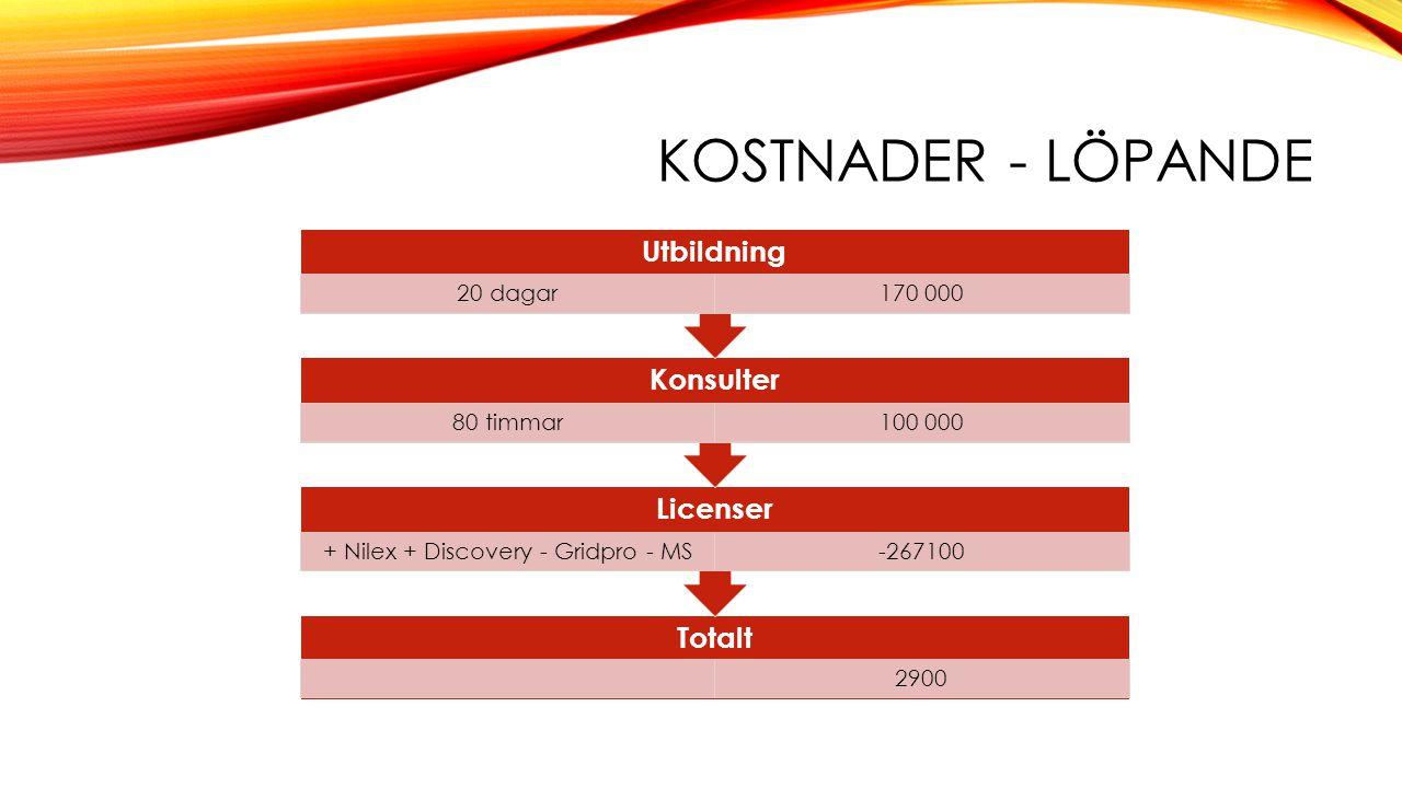 KOSTNADER - LÖPANDE Totalt 2900 Licenser + Nilex + Discovery - Gridpro - MS-267100 Konsulter 80 timmar100 000 Utbildning 20 dagar170 000