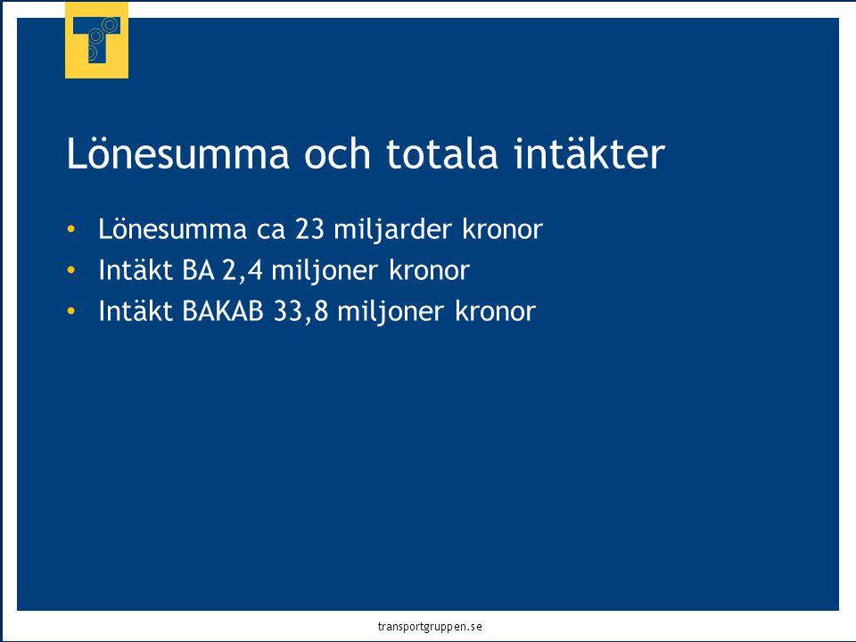 transportgruppen.se Lönesumma och totala intäkter • Lönesumma ca 23 miljarder kronor • Intäkt BA 2,4 miljoner kronor • Intäkt BAKAB 33,8 miljoner kron