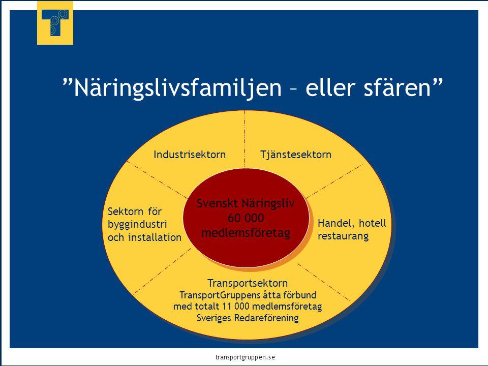 """transportgruppen.se """"Näringslivsfamiljen – eller sfären"""" Svenskt Näringsliv 60 000 medlemsföretag Transportsektorn TransportGruppens åtta förbund med"""