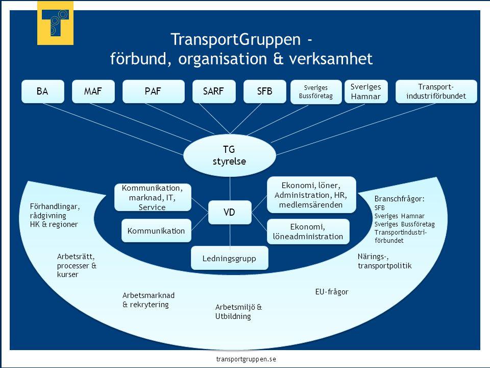 transportgruppen.se TransportGruppen - förbund, organisation & verksamhet MAF BA Transport- industriförbundet Sveriges Hamnar Sveriges Bussföretag SFB
