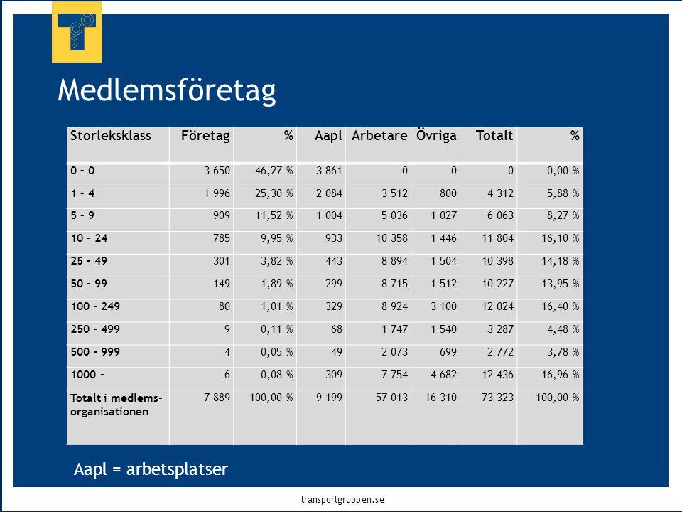 transportgruppen.se Medlemsföretag Aapl = arbetsplatser StorleksklassFöretag%AaplArbetareÖvrigaTotalt% 0 – 03 65046,27 %3 8610000,00 % 1 – 41 99625,30