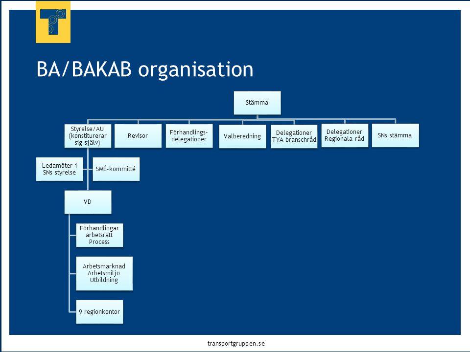 transportgruppen.se BA/BAKAB organisation Stämma Styrelse/AU (konstiturerar sig själv) VD Förhandlingar arbetsrätt Process Arbetsmarknad Arbetsmiljö U