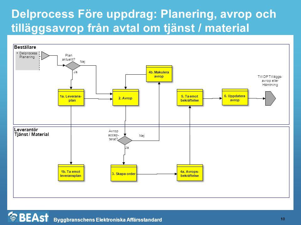 Byggbranschens Elektroniska Affärsstandard Delprocess Före uppdrag: Planering, avrop och tilläggsavrop från avtal om tjänst / material 10 Beställare L