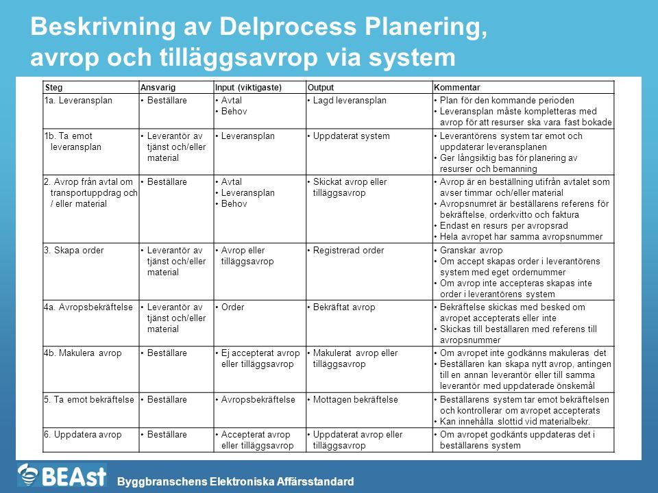Byggbranschens Elektroniska Affärsstandard Beskrivning av Delprocess Planering, avrop och tilläggsavrop via system StegAnsvarigInput (viktigaste)Outpu