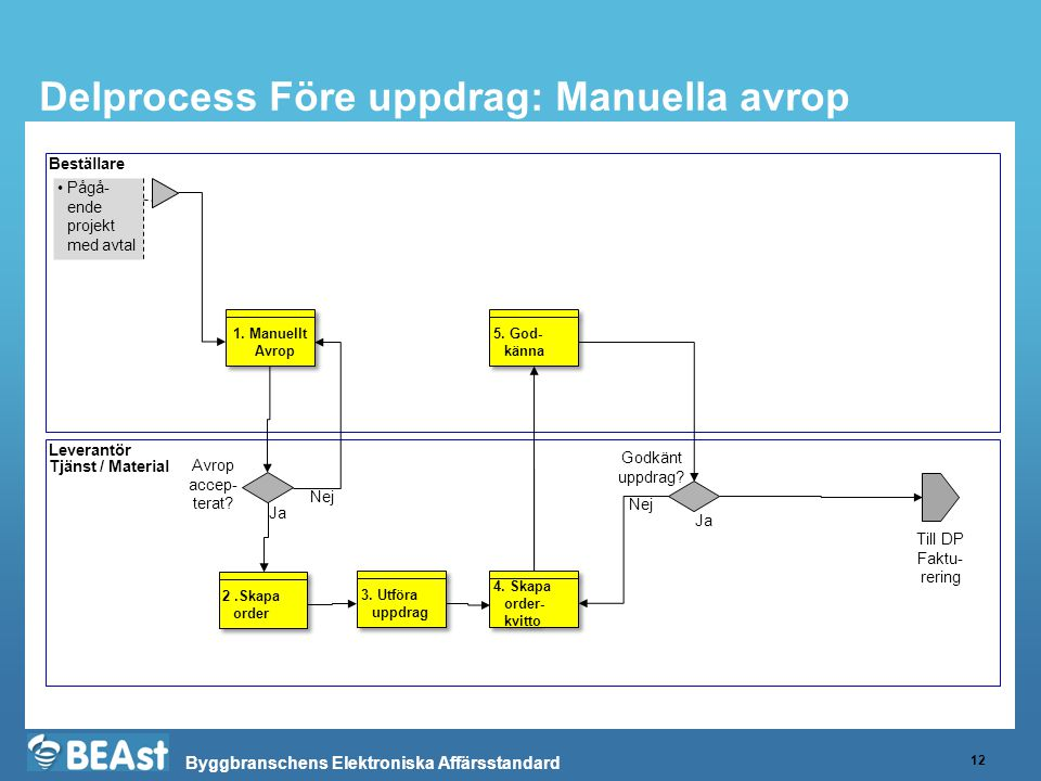 Byggbranschens Elektroniska Affärsstandard Delprocess Före uppdrag: Manuella avrop 12 Beställare Leverantör Tjänst / Material •Pågå- ende projekt med