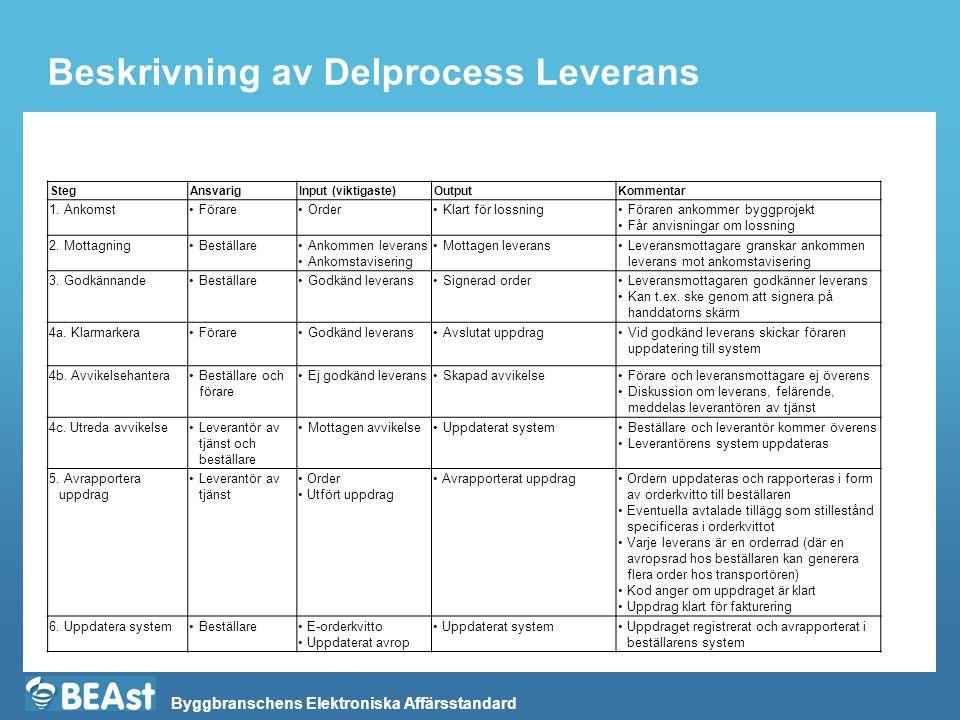 Byggbranschens Elektroniska Affärsstandard Beskrivning av Delprocess Leverans StegAnsvarigInput (viktigaste)OutputKommentar 1. Ankomst•Förare•Order•Kl