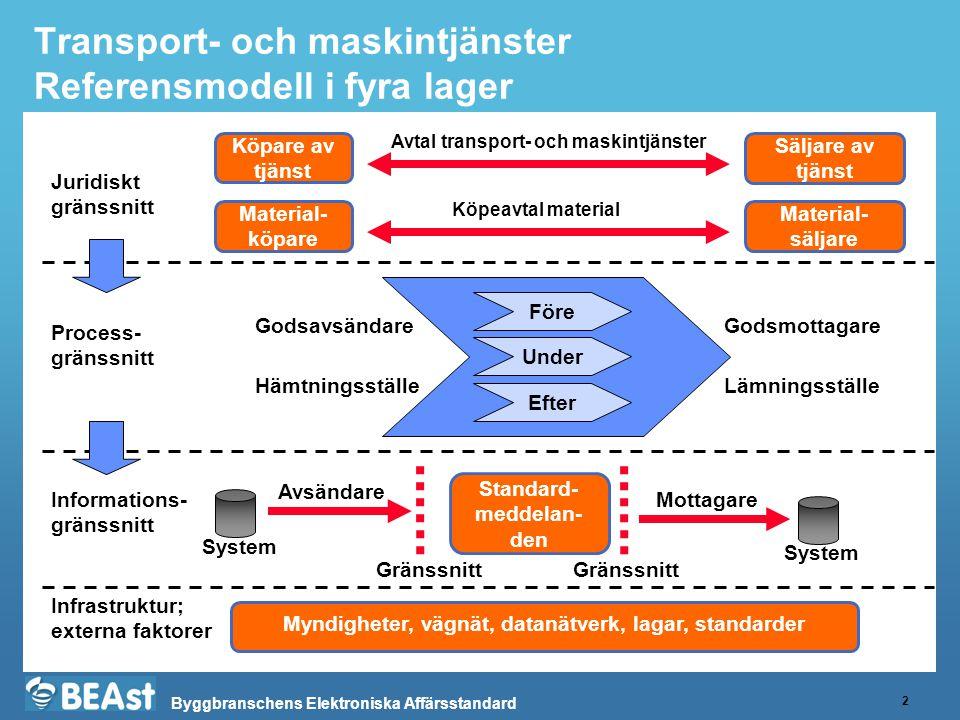 Byggbranschens Elektroniska Affärsstandard Transport- och maskintjänster Referensmodell i fyra lager 2 Myndigheter, vägnät, datanätverk, lagar, standa