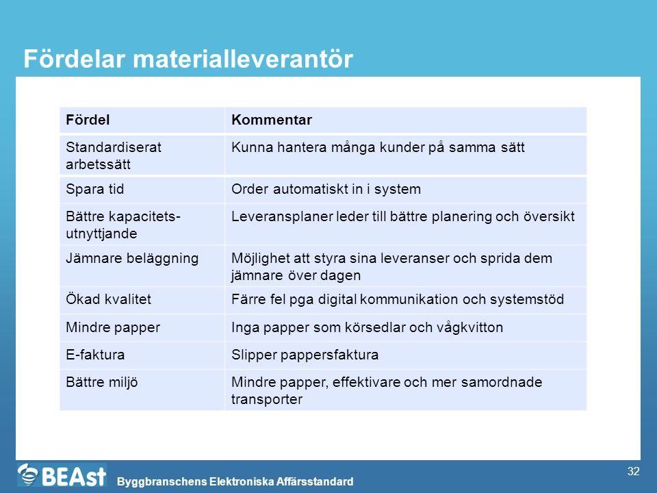 Byggbranschens Elektroniska Affärsstandard 32 Fördelar materialleverantör FördelKommentar Standardiserat arbetssätt Kunna hantera många kunder på samm