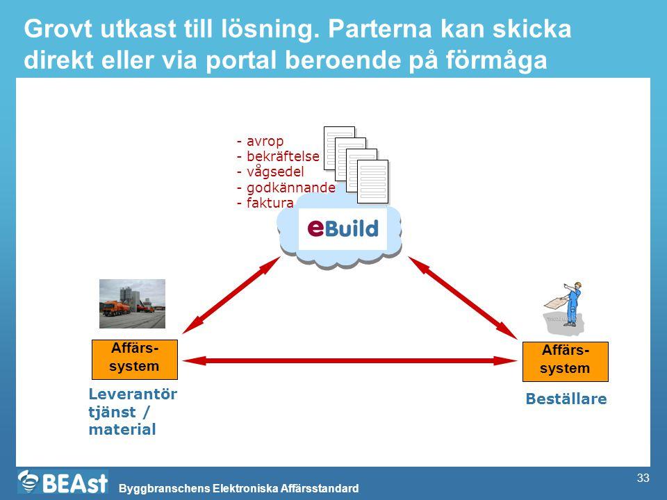 Byggbranschens Elektroniska Affärsstandard 33 Grovt utkast till lösning. Parterna kan skicka direkt eller via portal beroende på förmåga - avrop - bek
