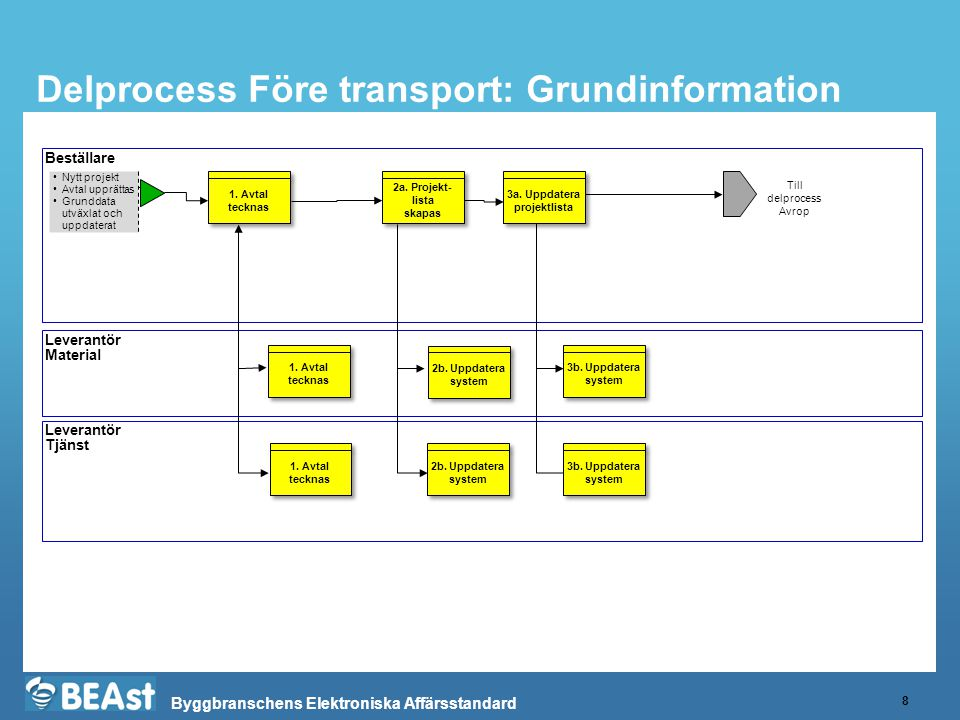 Byggbranschens Elektroniska Affärsstandard Delprocess Före transport: Grundinformation 8 Beställare Leverantör Material Leverantör Tjänst •Nytt projek