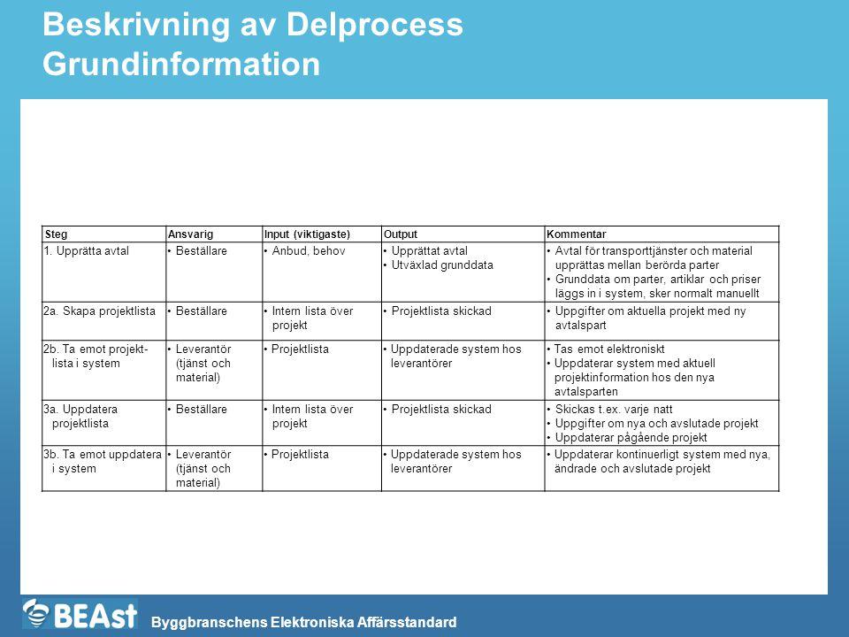 Byggbranschens Elektroniska Affärsstandard Beskrivning av Delprocess Grundinformation StegAnsvarigInput (viktigaste)OutputKommentar 1. Upprätta avtal•