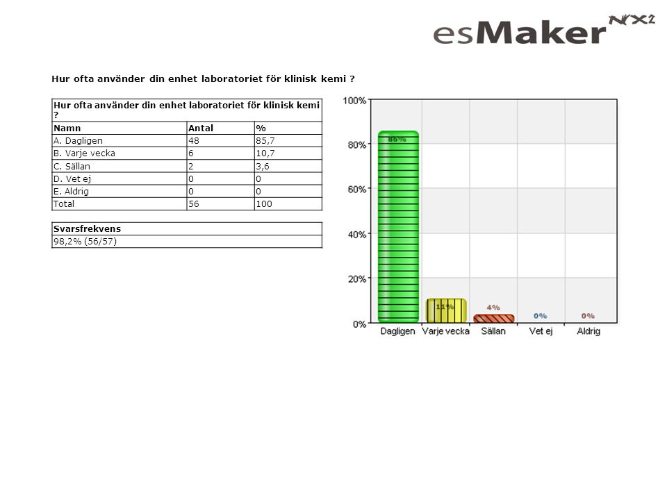 Hur ofta använder din enhet laboratoriet för klinisk kemi ? NamnAntal% A. Dagligen4885,7 B. Varje vecka610,7 C. Sällan23,6 D. Vet ej00 E. Aldrig00 Tot