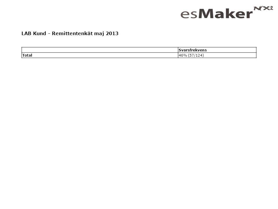 Jag som fyller i enkäten är: NamnAntal% A.Sjuksköterska4273,7 B.