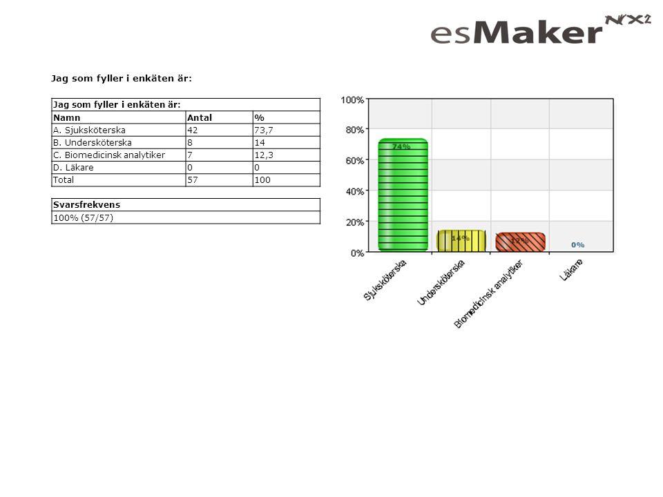 Vad tycker du om vår information.PNA-portalen på NLLplus NamnAntal% A.
