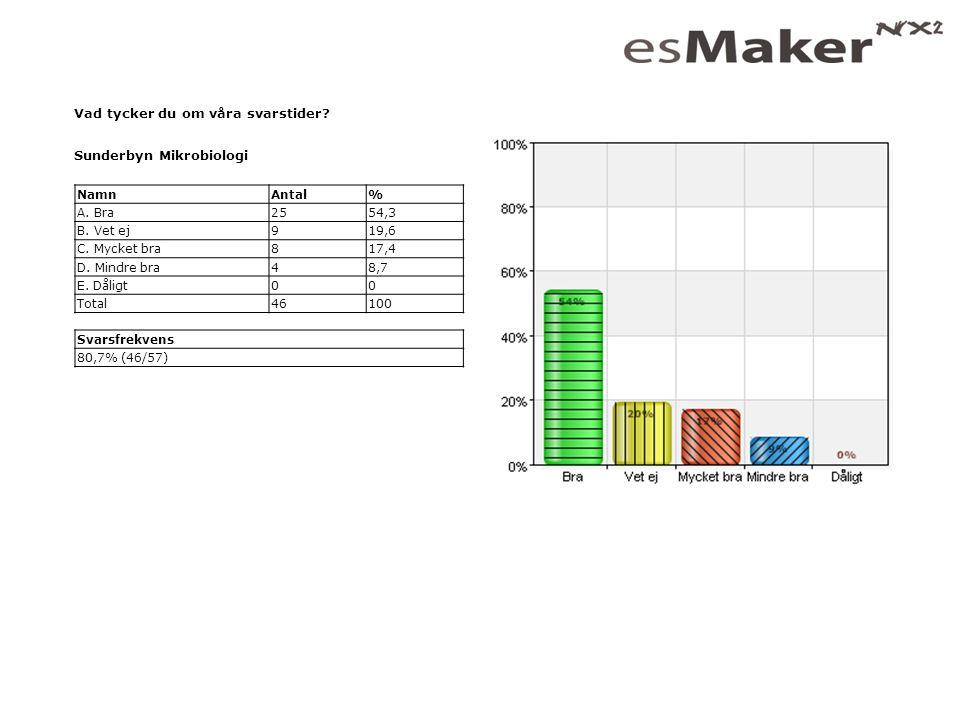 Vad tycker du om våra svarstider? Sunderbyn Mikrobiologi NamnAntal% A. Bra2554,3 B. Vet ej919,6 C. Mycket bra817,4 D. Mindre bra48,7 E. Dåligt00 Total