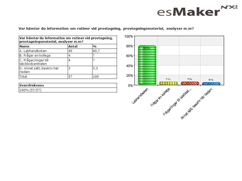 Var hämtar du information om rutiner vid provtagning, provtagningsmaterial, analyser m.m? NamnAntal% A. Labhandboken4680,7 B. Frågar en kollega47 C. F