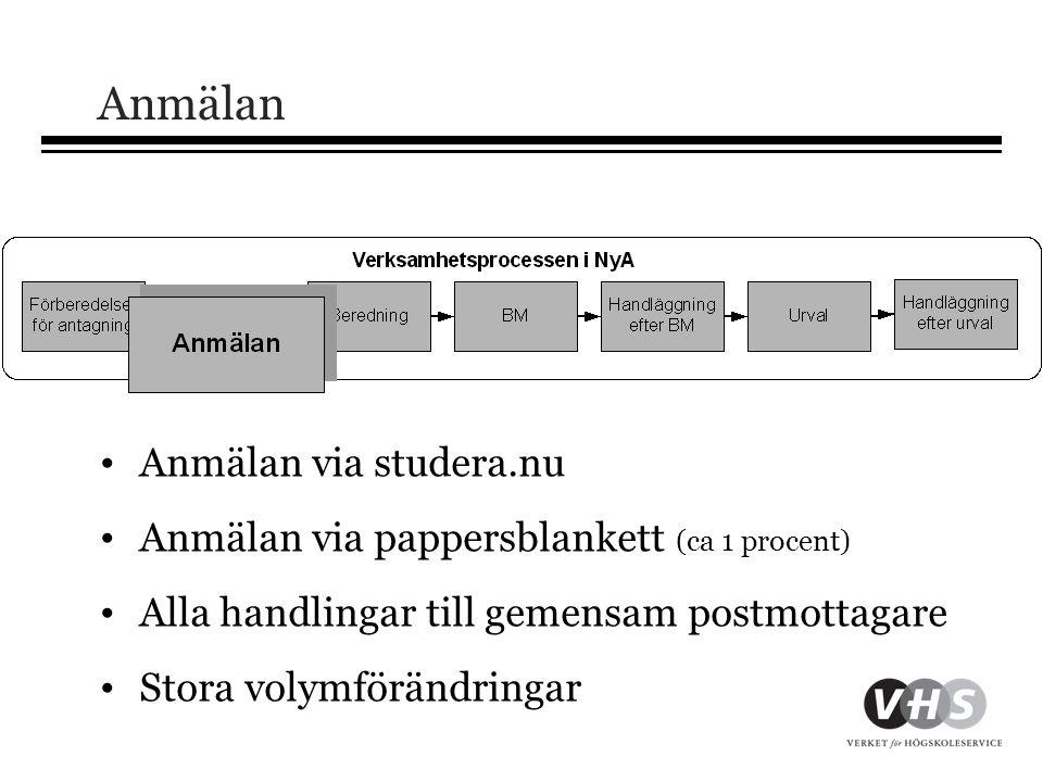 Anmälan • Anmälan via studera.nu • Anmälan via pappersblankett (ca 1 procent) • Alla handlingar till gemensam postmottagare • Stora volymförändringar