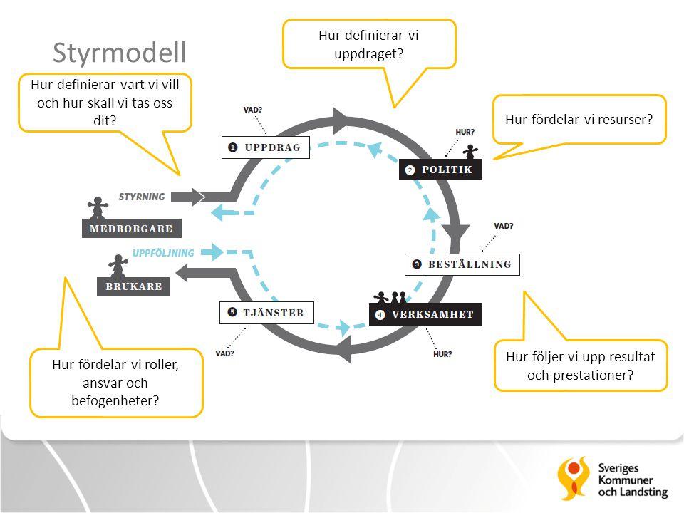 Hur definierar vart vi vill och hur skall vi tas oss dit? Hur definierar vi uppdraget? Hur fördelar vi resurser? Hur följer vi upp resultat och presta