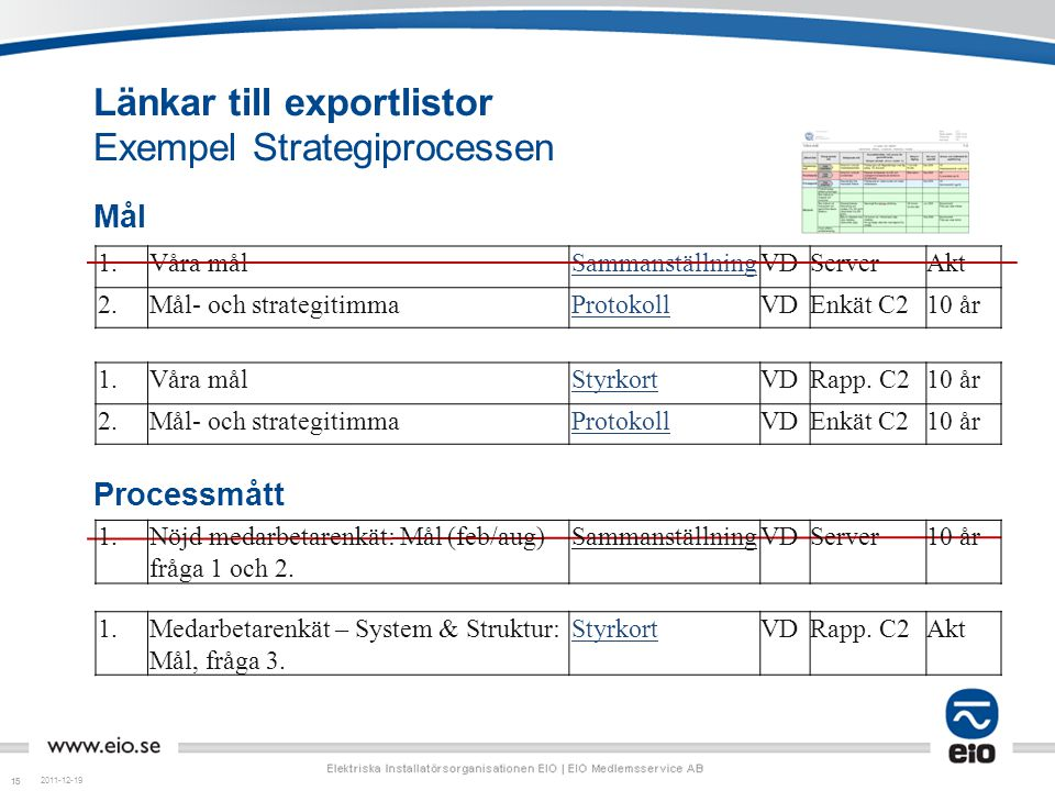 15 Länkar till exportlistor Exempel Strategiprocessen Mål Processmått 2011-12-19 1. Våra målSammanställningVDServerAkt 2. Mål- och strategitimmaProtok