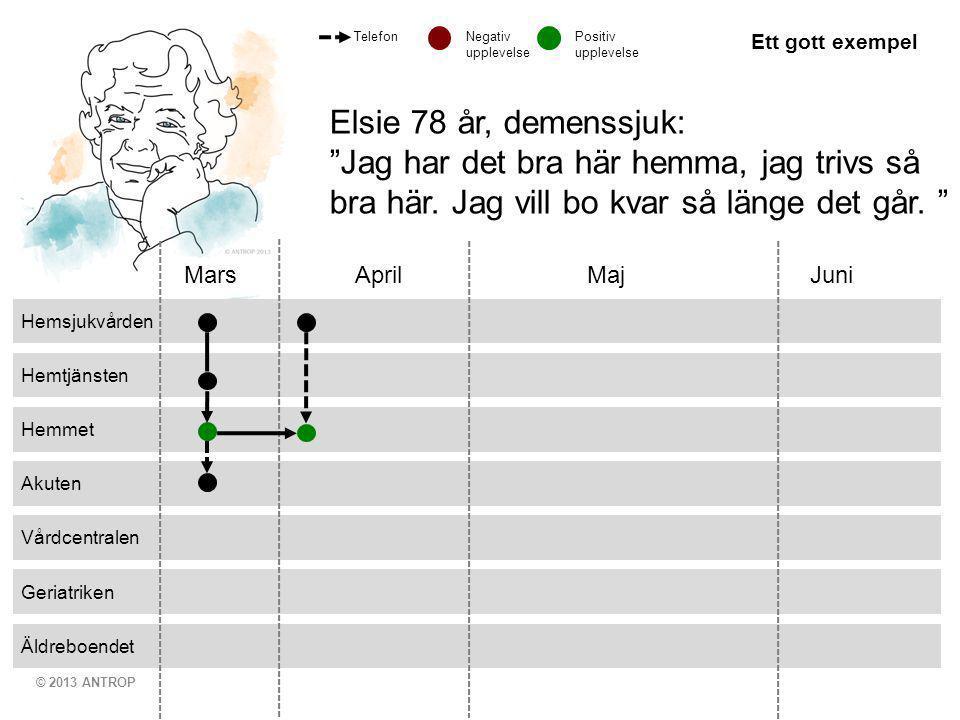 © 2013 ANTROP Äldreboendet Geriatriken Vårdcentralen Akuten Hemmet Hemtjänsten Hemsjukvården Mars April MajJuni Elsie 78 år, demenssjuk: Jag har det bra här hemma, jag trivs så bra här.