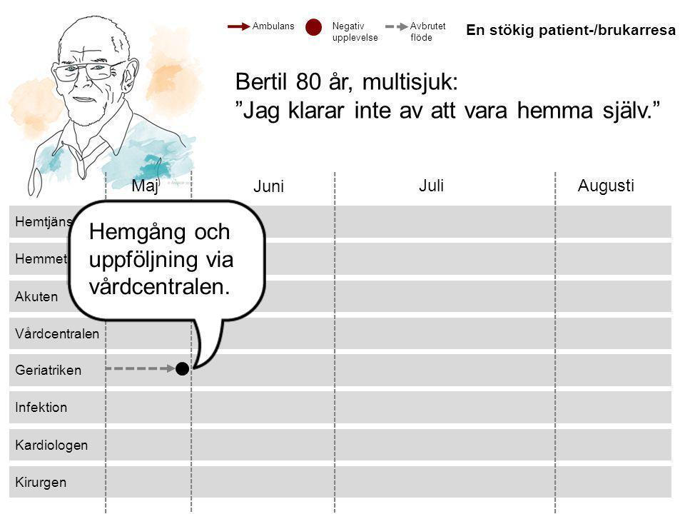 """© 2013 ANTROP Hemmet Akuten Kirurgen Kardiologen Infektion Geriatriken Vårdcentralen Hemtjänsten Maj Juni JuliAugusti Bertil 80 år, multisjuk: """"Jag kl"""