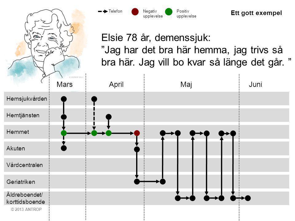 © 2013 ANTROP Äldreboendet/ korttidsboende Geriatriken Vårdcentralen Akuten Hemmet Hemtjänsten Hemsjukvården Mars April MajJuni Elsie 78 år, demenssjuk: Jag har det bra här hemma, jag trivs så bra här.