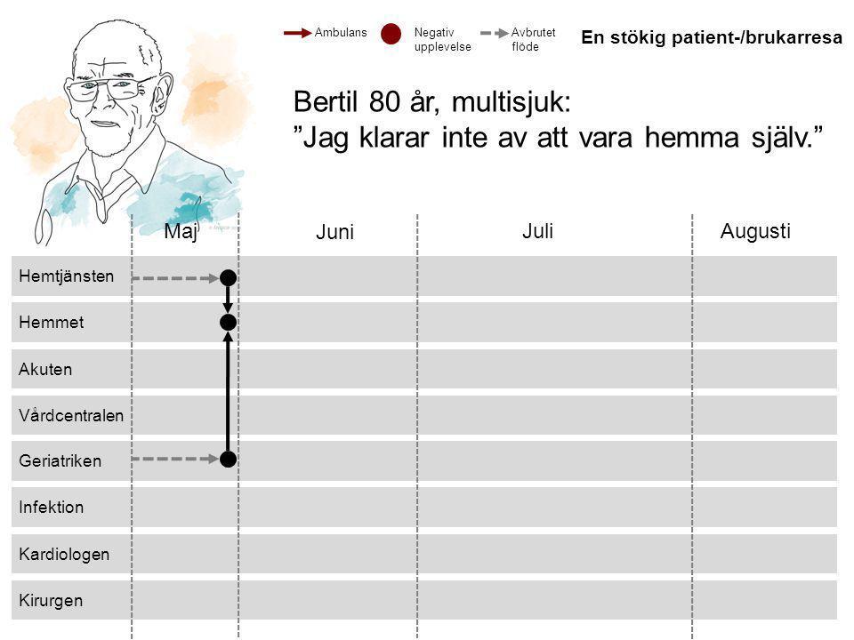 © 2013 ANTROP Kirurgen Kardiologen Infektion Geriatriken Vårdcentralen Akuten Hemmet Hemtjänsten Maj Juni JuliAugusti Bertil 80 år, multisjuk: Jag klarar inte av att vara hemma själv. Ambulans En stökig patient-/brukarresa Negativ upplevelse Avbrutet flöde