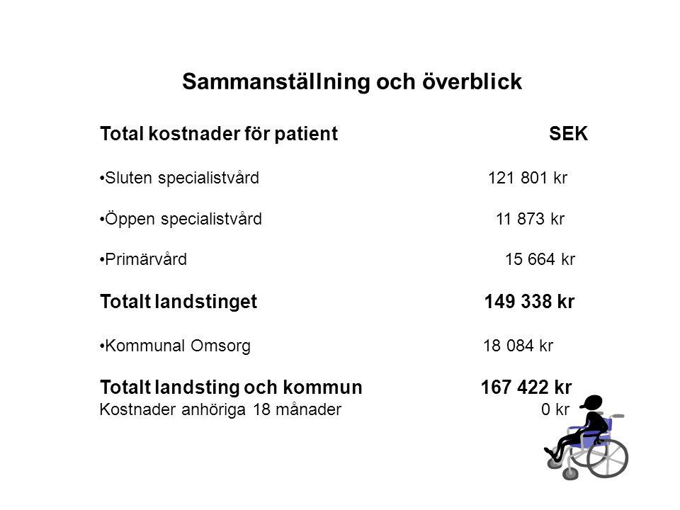 Sammanställning och överblick Total kostnader för patient SEK •Sluten specialistvård 121 801 kr •Öppen specialistvård 11 873 kr •Primärvård 15 664 kr