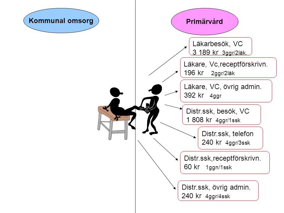Kommunal omsorg Primärvård Läkarbesök, VC 3 189 kr 3ggr/2läk. Läkare, VC, övrig admin. 392 kr 4ggr Läkare, Vc,receptförskrivn. 196 kr 2ggr/2läk Distr.