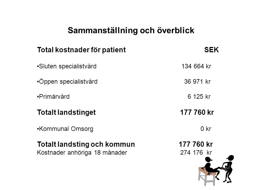 Sammanställning och överblick Total kostnader för patient SEK •Sluten specialistvård 134 664 kr •Öppen specialistvård 36 971 kr •Primärvård 6 125 kr T