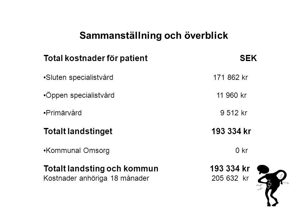 Sammanställning och överblick Total kostnader för patient SEK •Sluten specialistvård 171 862 kr •Öppen specialistvård 11 960 kr •Primärvård 9 512 kr T