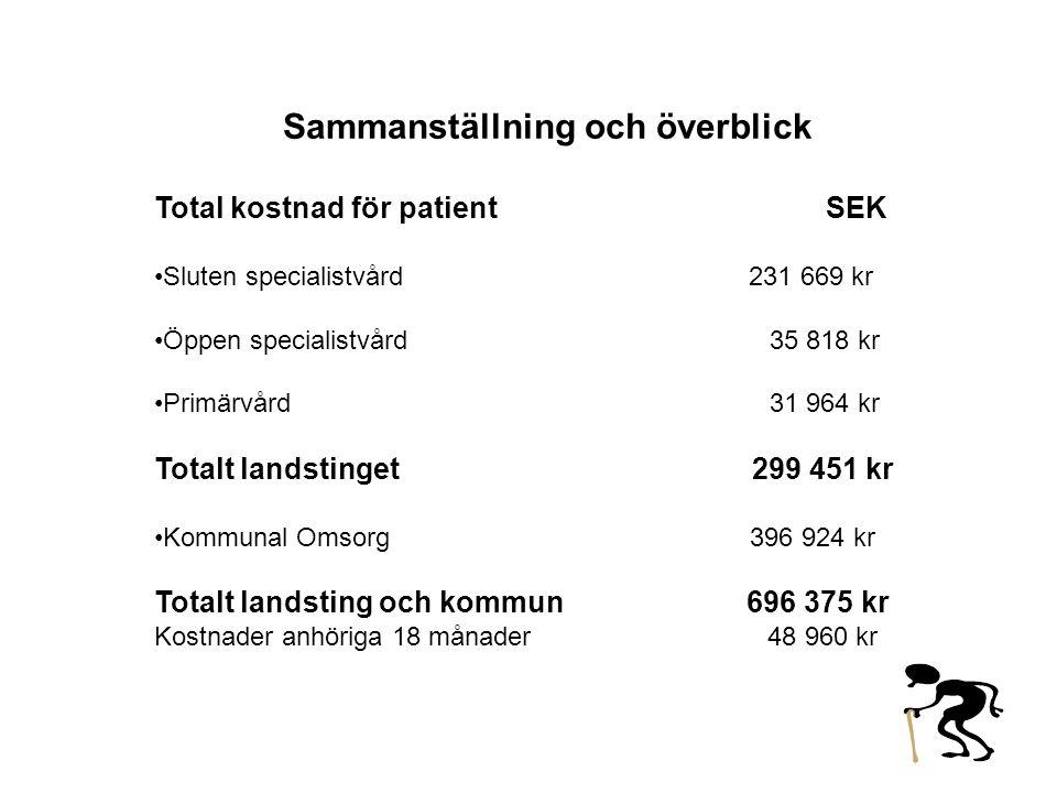 Sammanställning och överblick Total kostnad för patient SEK •Sluten specialistvård 231 669 kr •Öppen specialistvård 35 818 kr •Primärvård 31 964 kr To