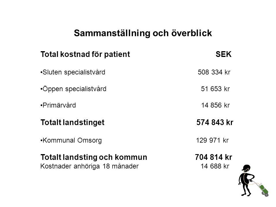 Sammanställning och överblick Total kostnad för patient SEK •Sluten specialistvård 508 334 kr •Öppen specialistvård 51 653 kr •Primärvård 14 856 kr To