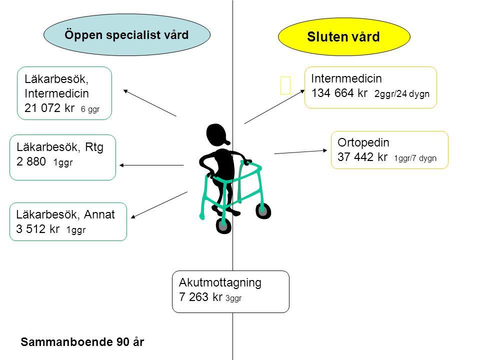 Kommunal omsorg Primärvård Hemsjv Sj gymn.