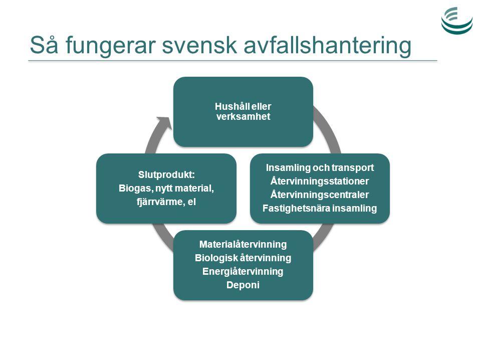 Så fungerar svensk avfallshantering Hushåll eller verksamhet Insamling och transport Återvinningsstationer Återvinningscentraler Fastighetsnära insaml