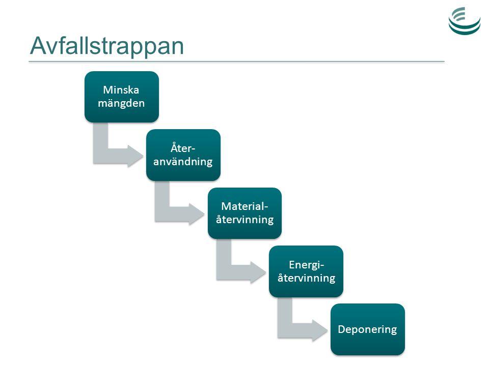 Avfallstrappan Minska mängden Åter- användning Material- återvinning Energi- återvinning Deponering