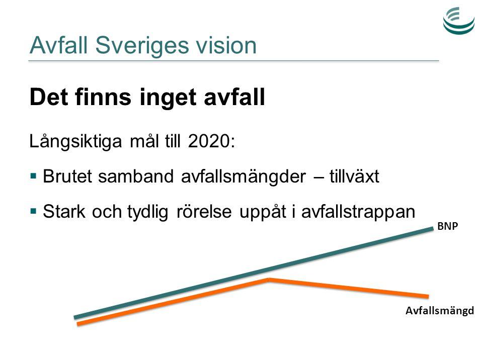 Avfall Sveriges vision Det finns inget avfall BNP Avfallsmängd BNP Avfallsmängd Långsiktiga mål till 2020:  Brutet samband avfallsmängder – tillväxt