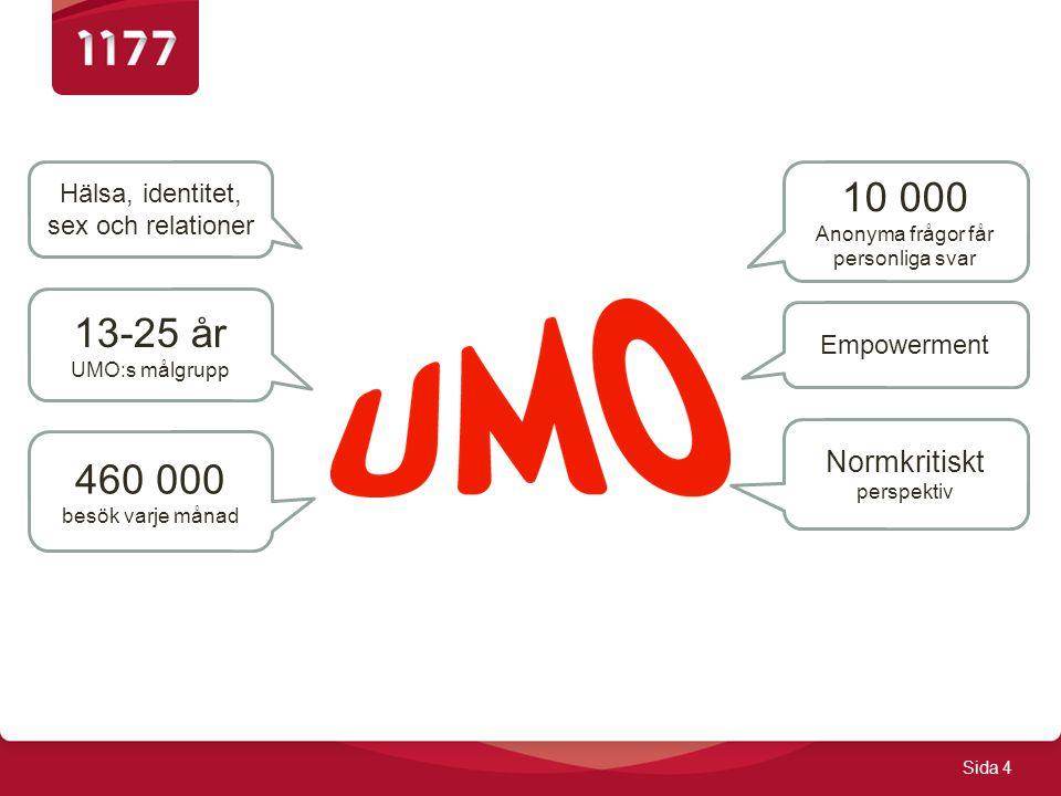 Sida 4 460 000 besök varje månad 10 000 Anonyma frågor får personliga svar 13-25 år UMO:s målgrupp Hälsa, identitet, sex och relationer Normkritiskt perspektiv Empowerment