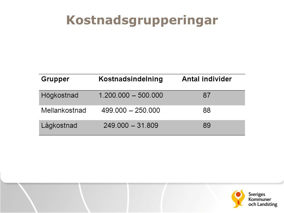 Kostnadsgrupperingar GrupperKostnadsindelningAntal individer Högkostnad1.200.000 – 500.00087 Mellankostnad499.000 – 250.00088 Lågkostnad249.000 – 31.8