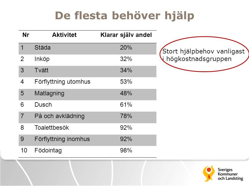 De flesta behöver hjälp NrAktivitetKlarar själv andel 1Städa20% 2Inköp32% 3Tvätt34% 4Förflyttning utomhus53% 5Matlagning48% 6Dusch61% 7På och avklädni