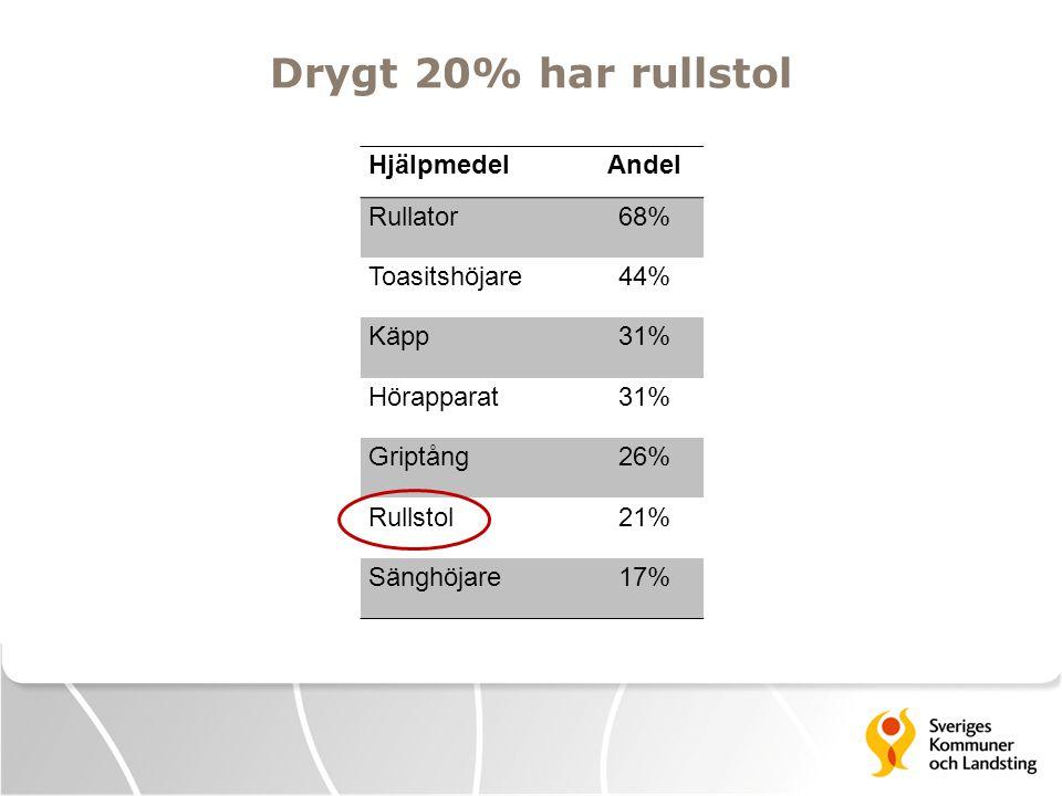 Drygt 20% har rullstol HjälpmedelAndel Rullator68% Toasitshöjare44% Käpp31% Hörapparat31% Griptång26% Rullstol21% Sänghöjare17%
